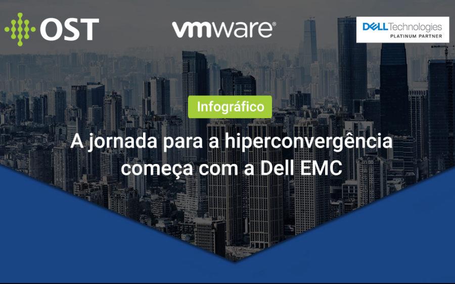Infográfico – Jornada para a hiperconvergência com a Dell EMC